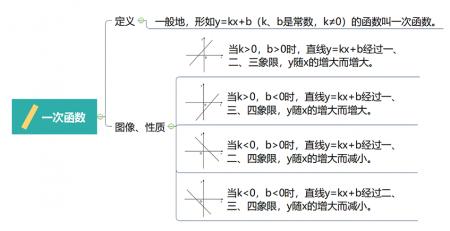 一次函数思维导图模板