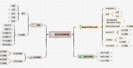 初中语文思维导图模板