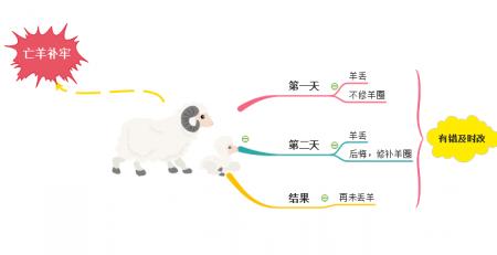 亡羊补牢思维导图