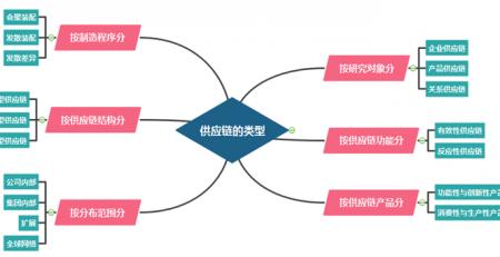 供应链管理思维导图