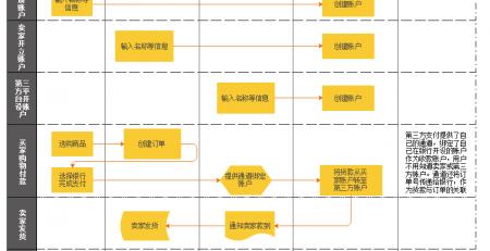 产品经理常用流程图