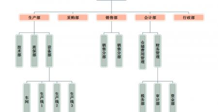 组织架构管理模式