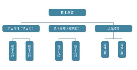 研发部组织架构图