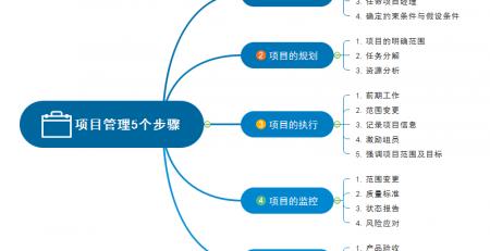 项目管理五个阶段