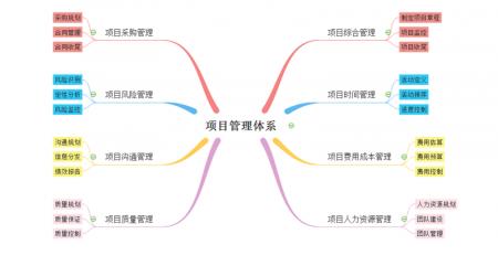 项目管理思维导图