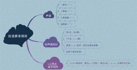 汉语拼音用法