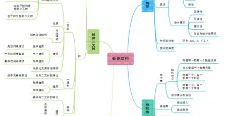 C语言思维导图