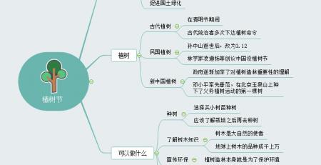 植树节思维导图