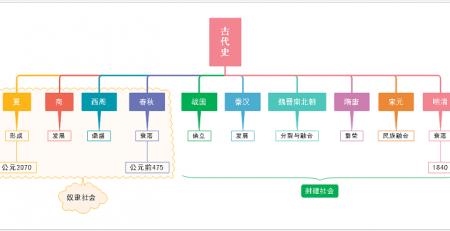 中国古代史思维导图