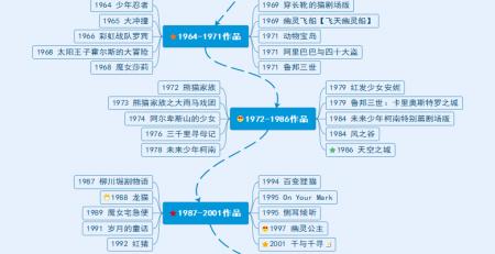 宫崎骏40部作品思维导图