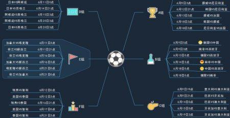 2019世界杯最全赛程思维导图
