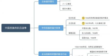 高中历史思维导图