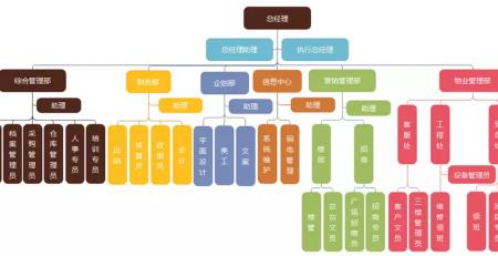 工会组织构架图