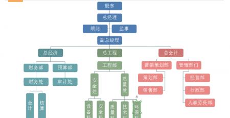 建筑企业组织架构图