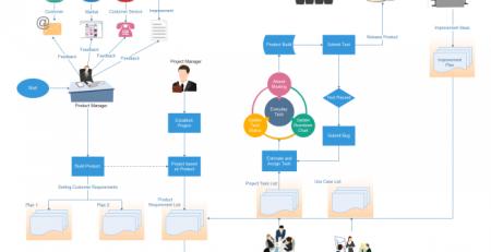 软件开发流程图