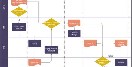 跨职能流程图