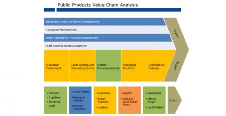 价值链分析图