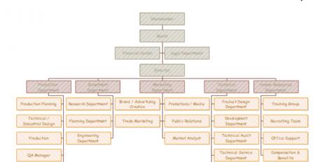 生产企业组织架构图