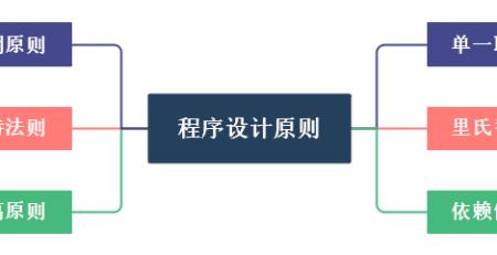 Java六大设计原则