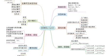 前端知识框架