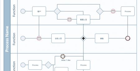 业务流程建模标记法