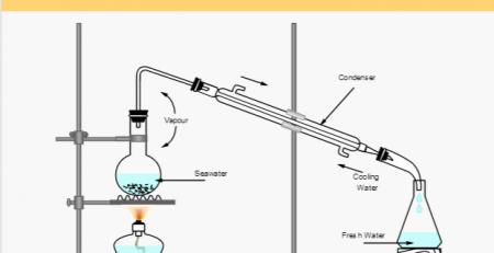 化学实验示意图