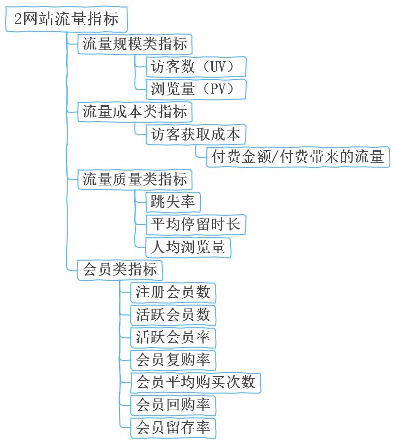网站流量指标思维导图