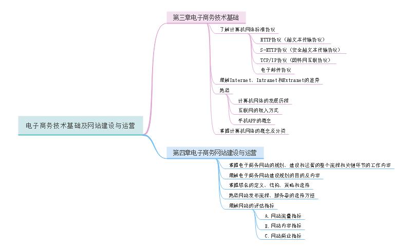 电商基础与运营思维导图