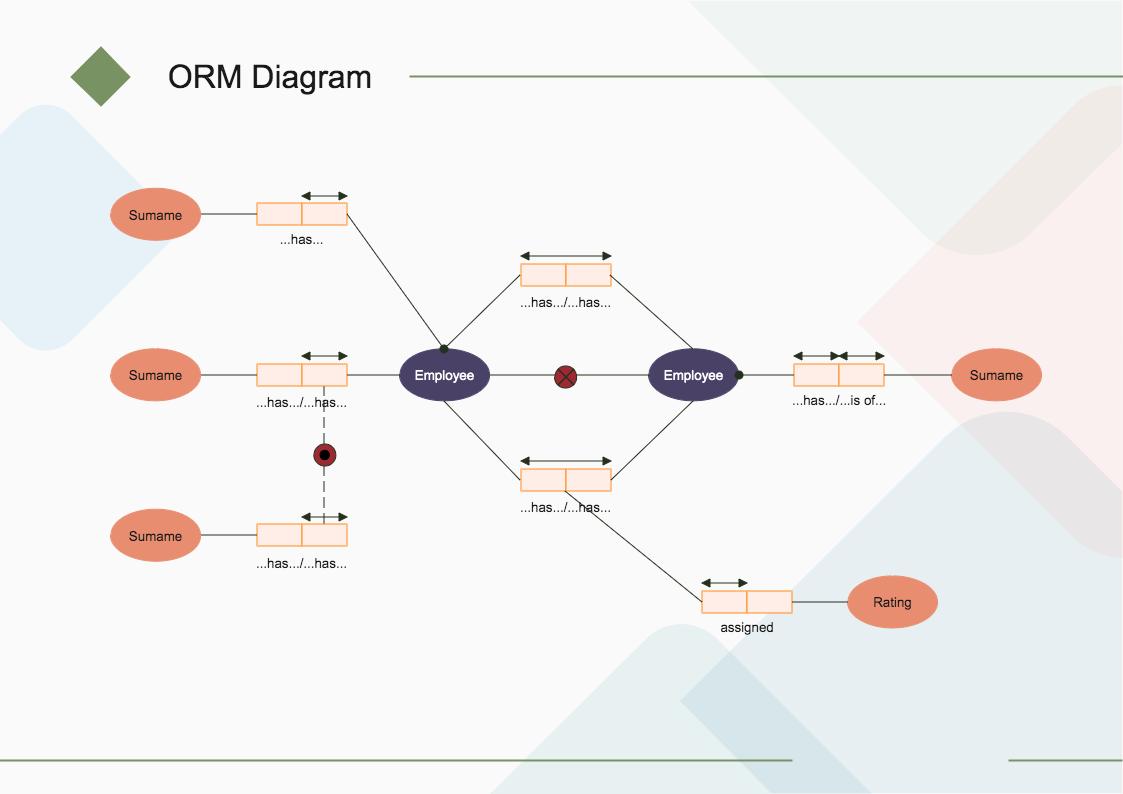 解锁ORM思维导图