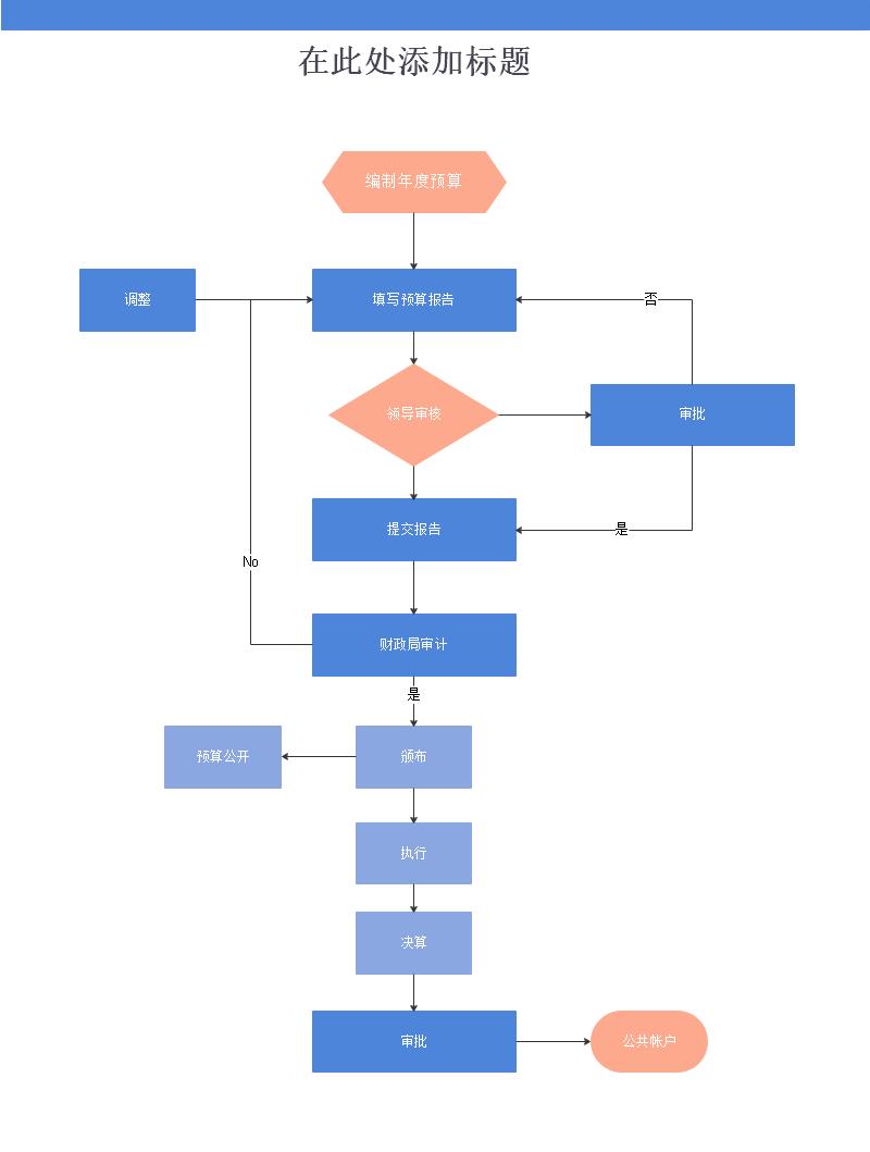 产品业务流程图