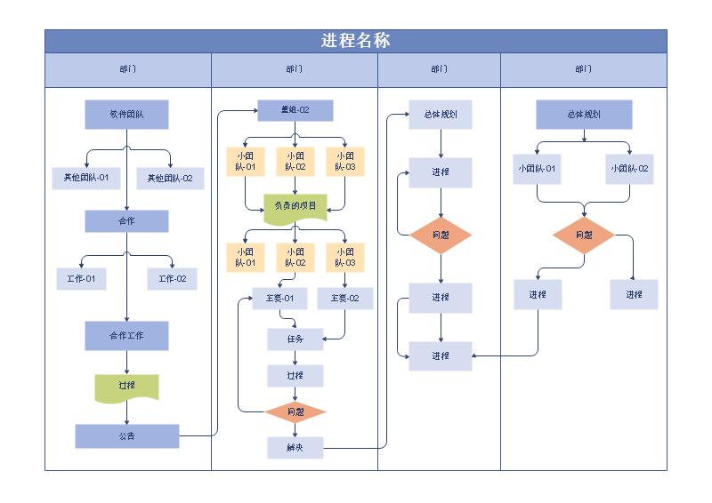 进程名称流程图