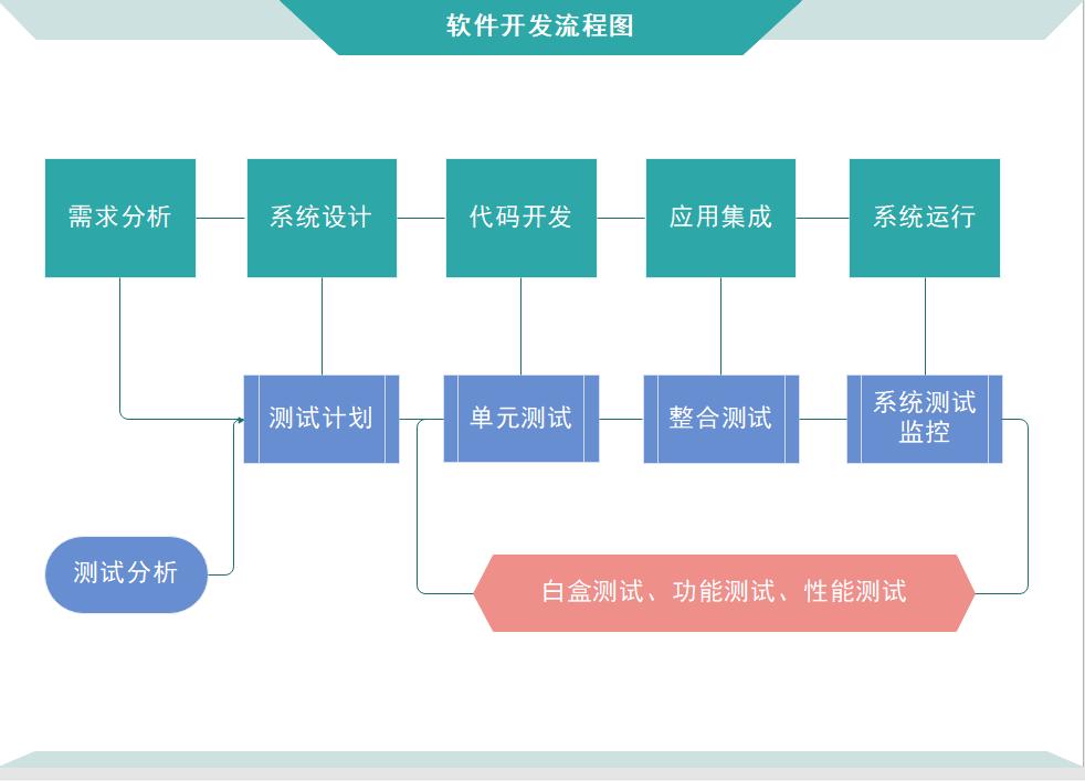程序流程图开发