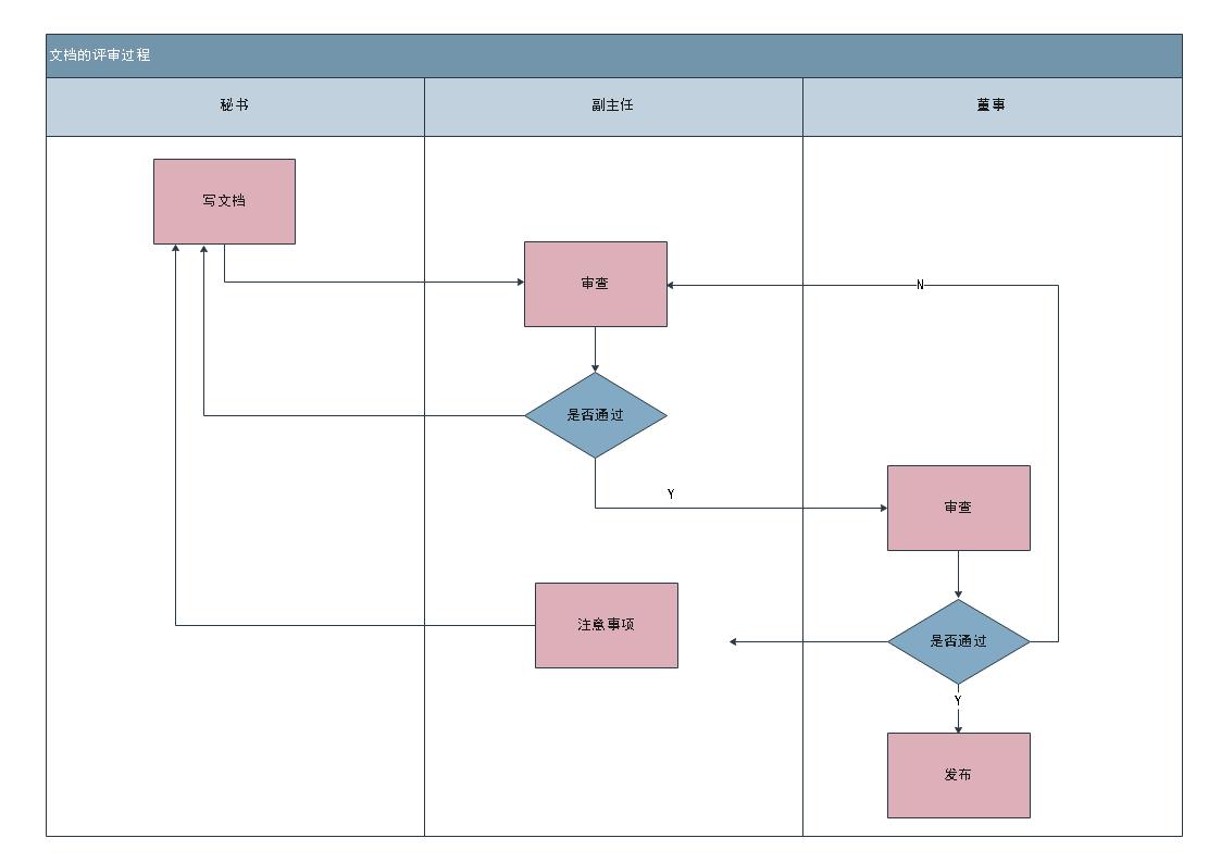流程图例图