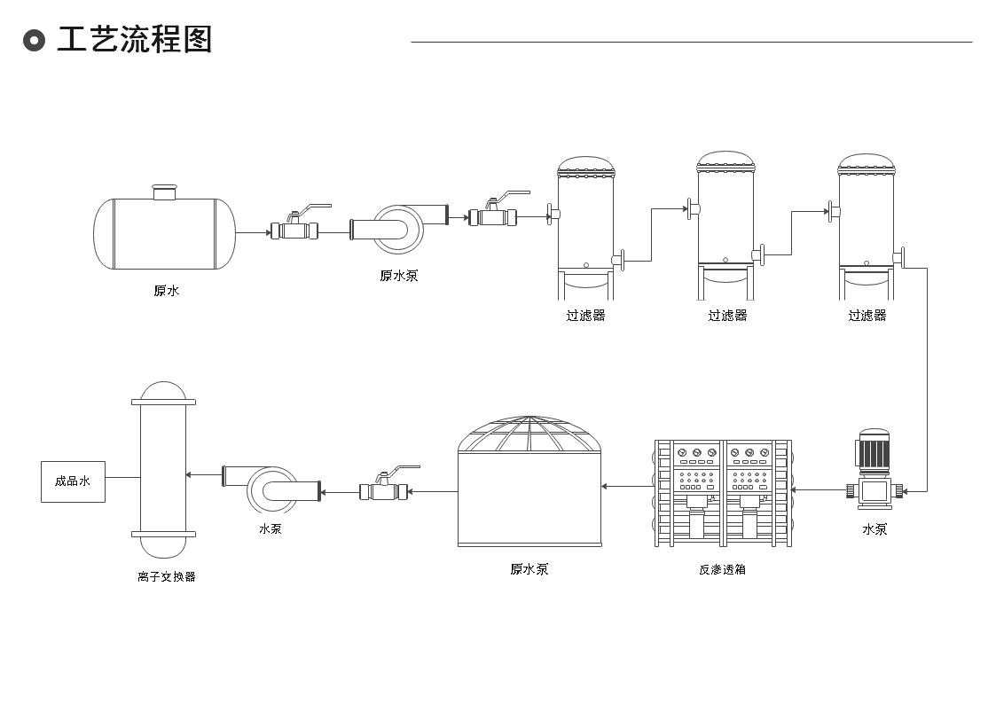 工艺流程图例图