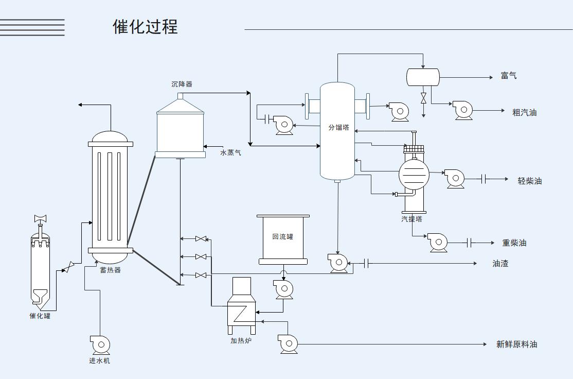 工艺流程图催化过程
