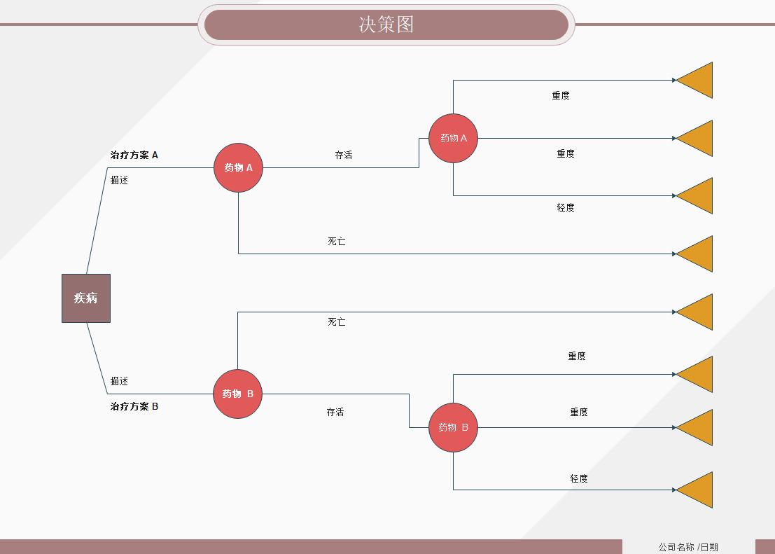 决策树例图