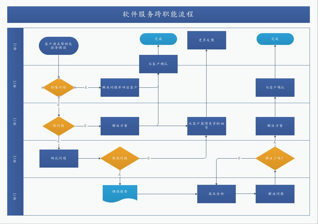 软件服务跨职能流程图