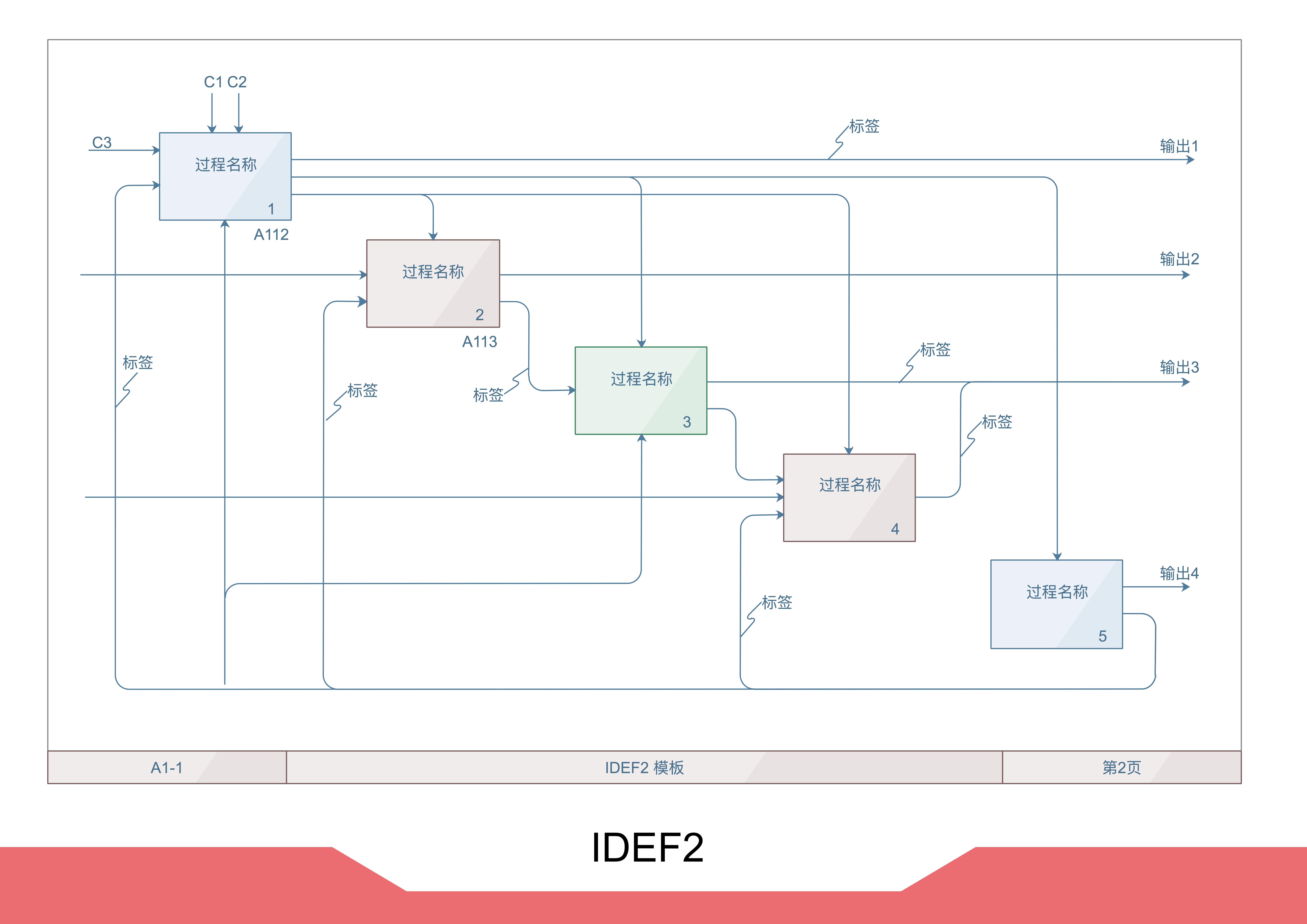 软件流程图例图