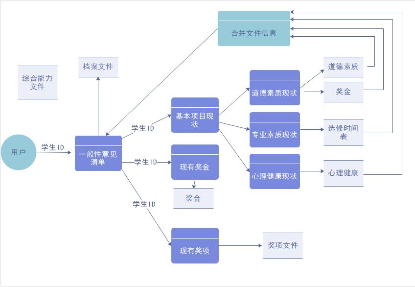 数据流程图制作