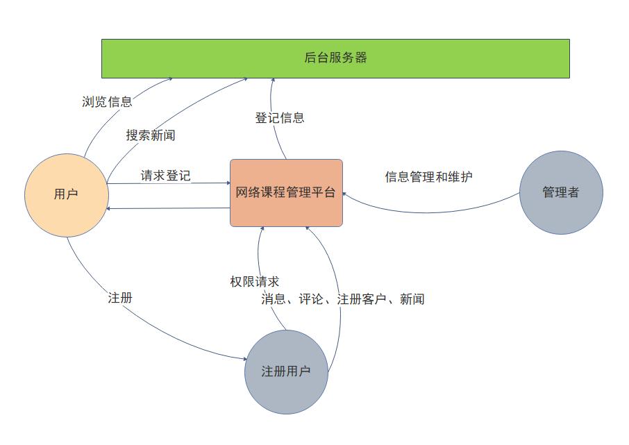 后台数据流程图