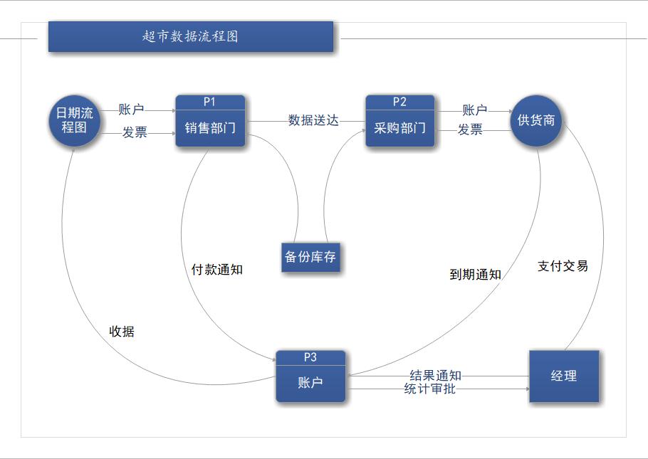 超市数据流程图