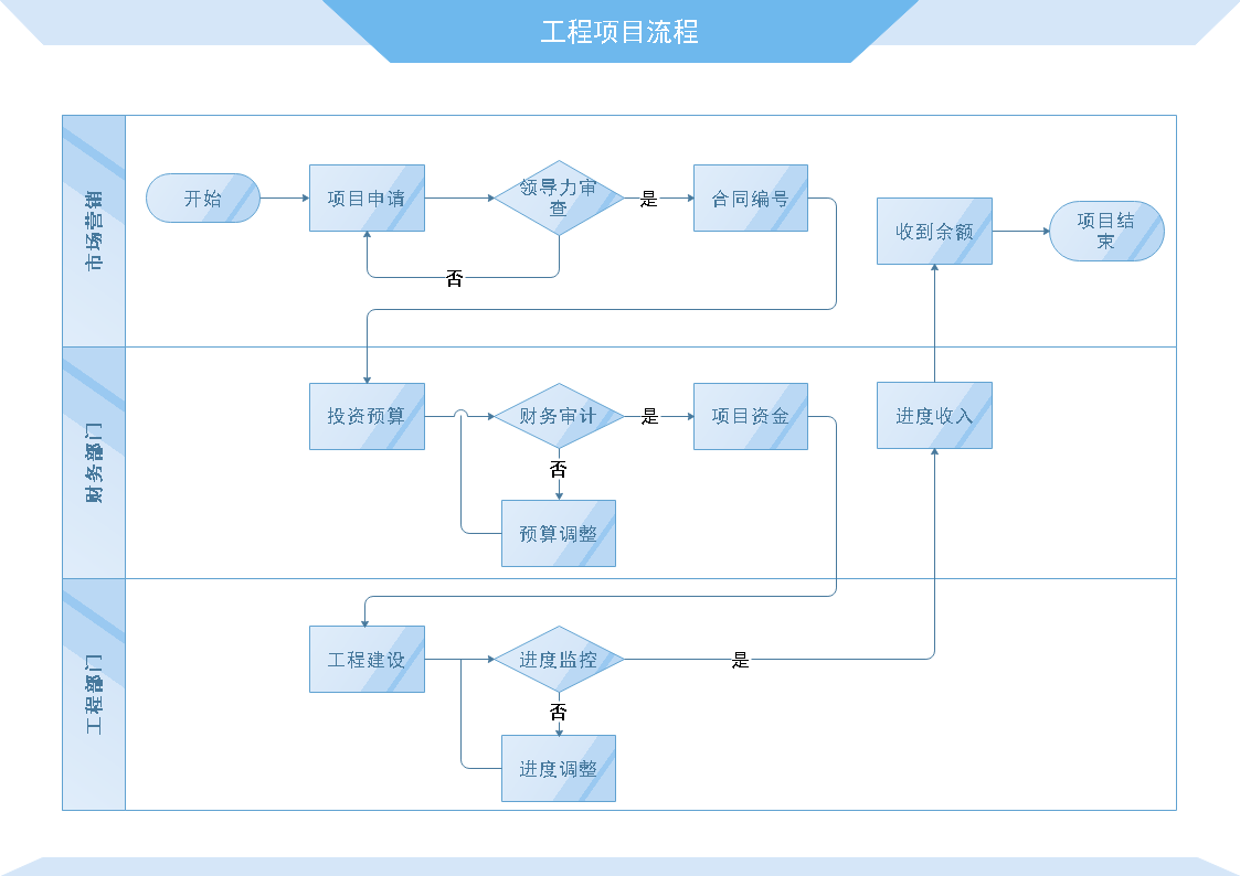 工程项目流程