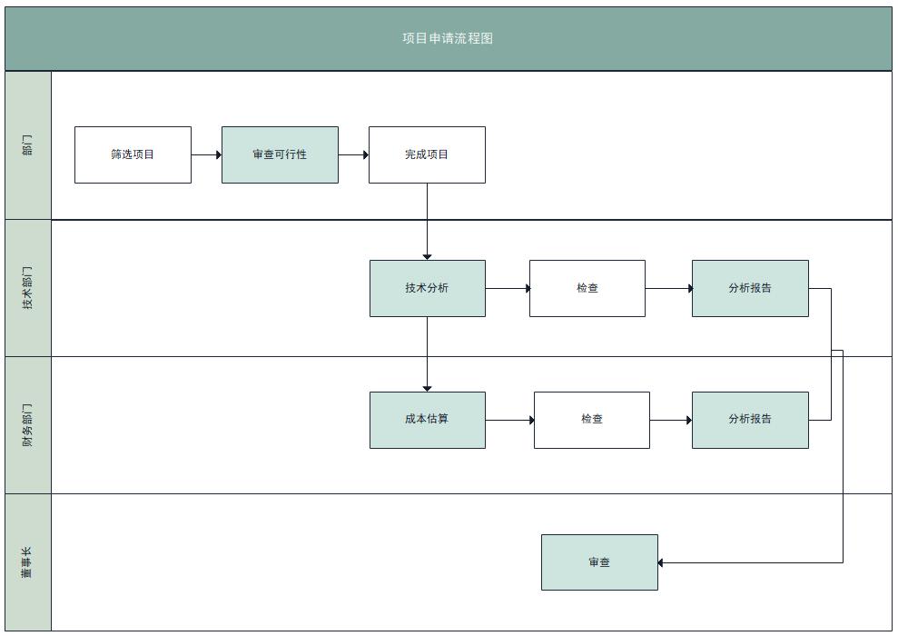 项目申请流程图