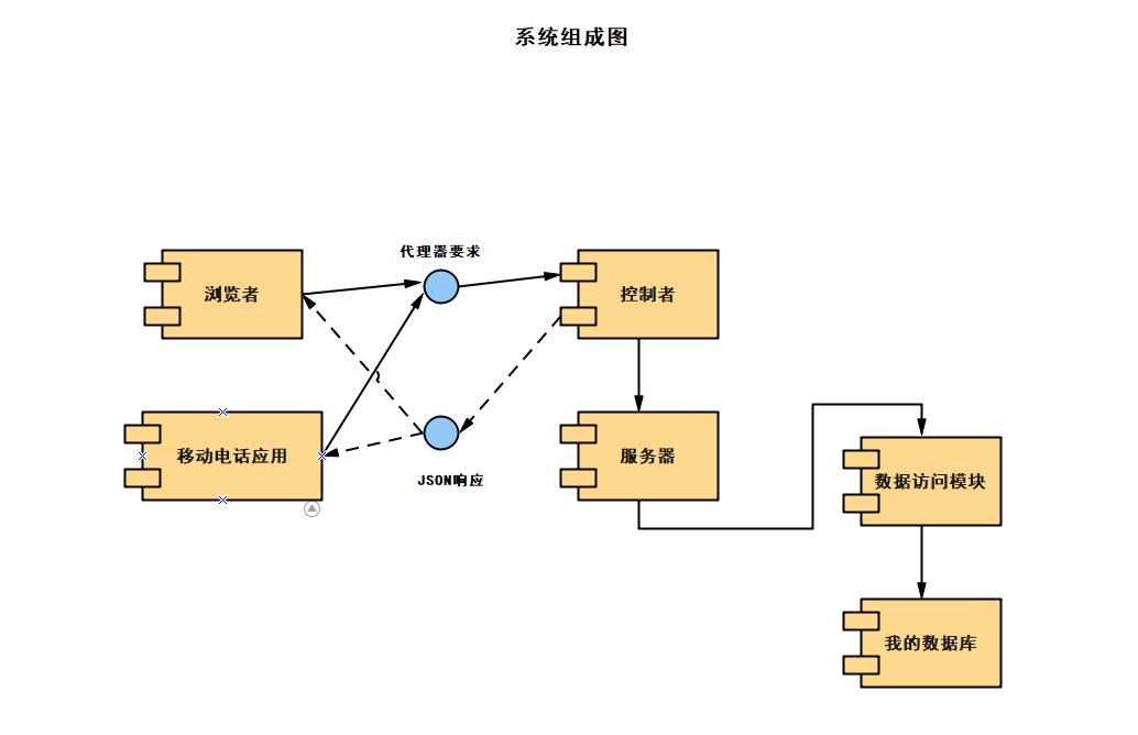系统流程图组成图