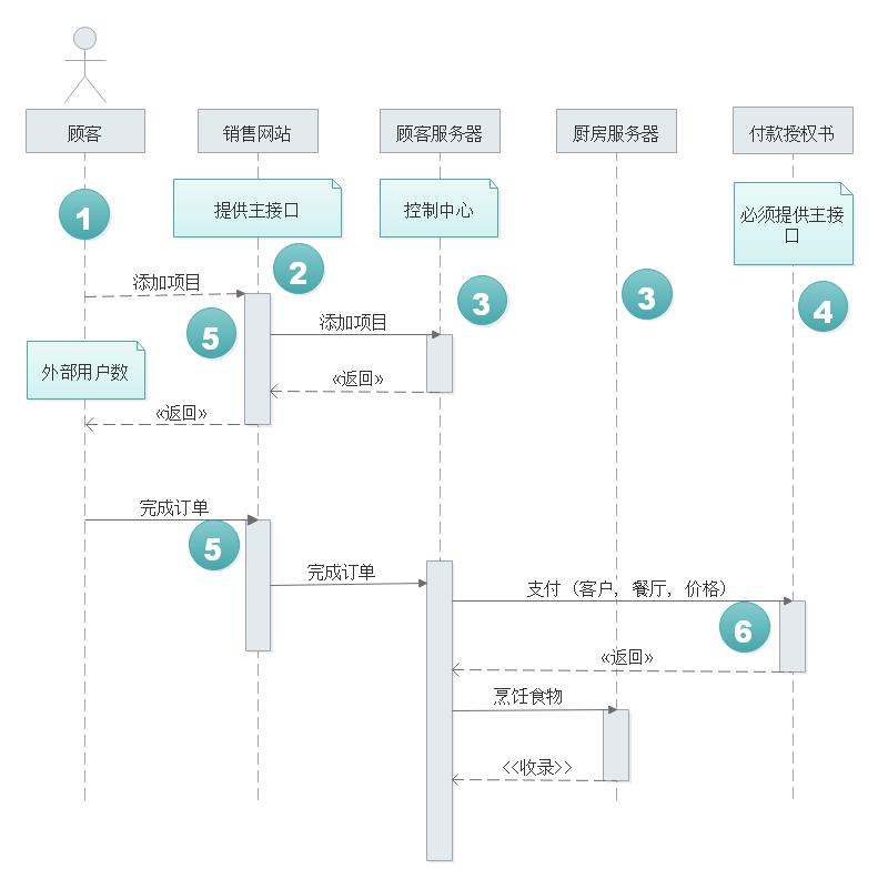 UML类图例图