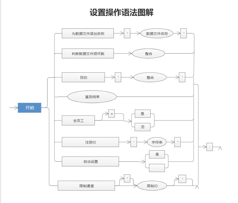 程序流程图示图