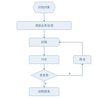 ns流程图