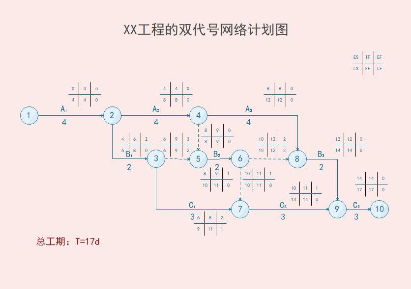 双代号网络图示图