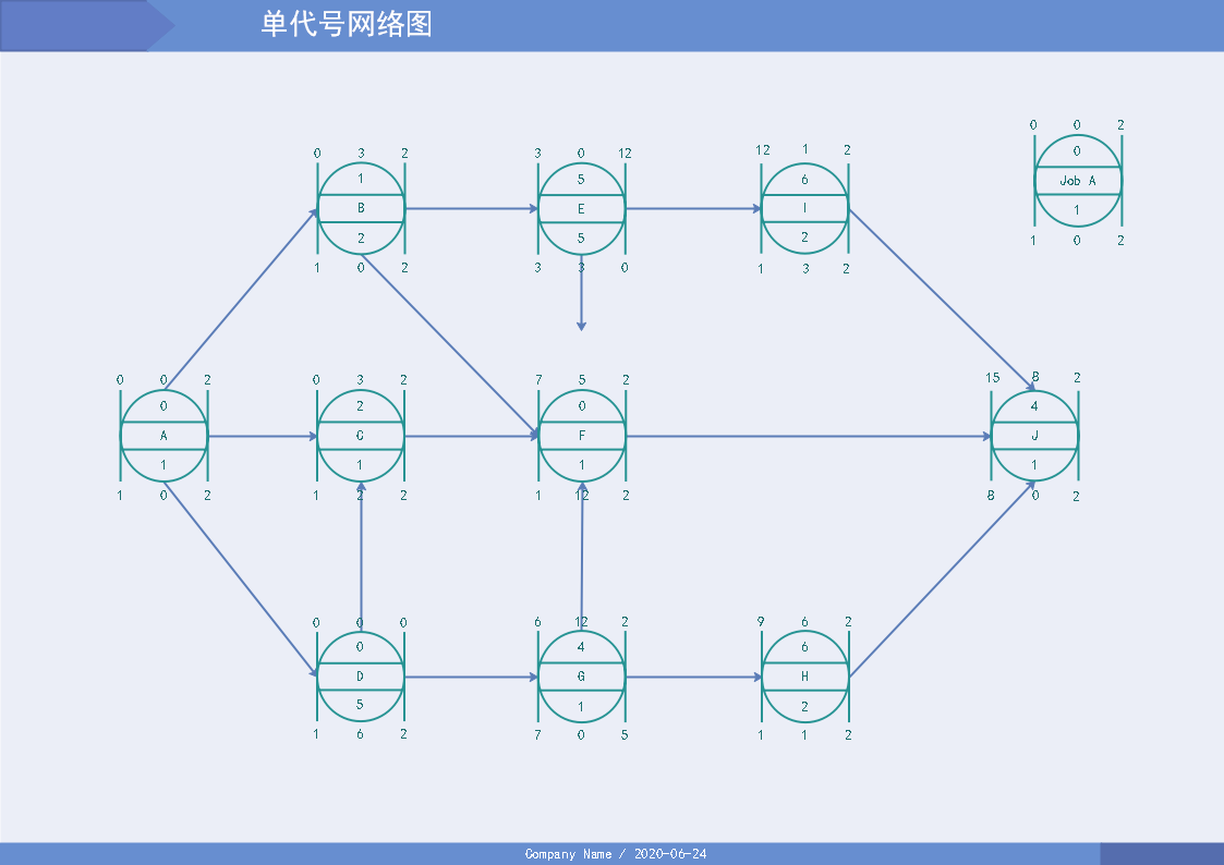 单代号网络图
