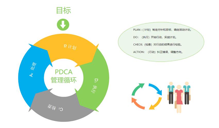 PDCA管理图
